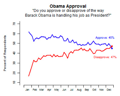 Obama_approval_20091230