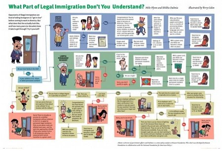 Reason, October 2008 - What Part of Legal Immigration Don't You Understand?!?!?