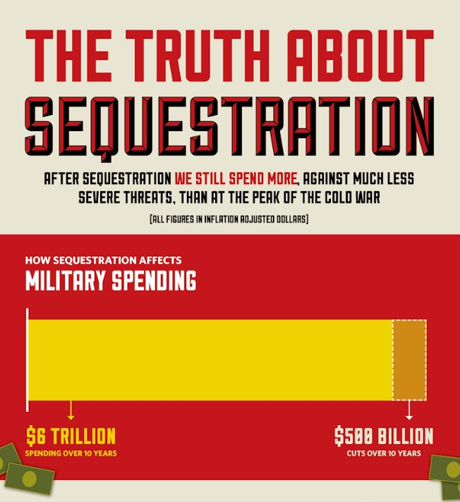 Click to see full-size infographic at the Cato Institute blog.