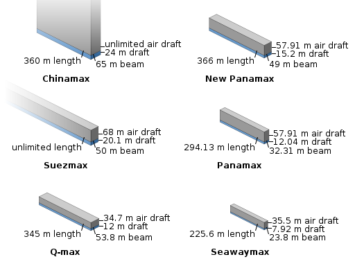 Comparison of bounding box of Chinamax with some other ship sizes in isometric view. (Wikimedia)