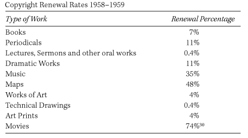 Copyright renewal rates 1958-59
