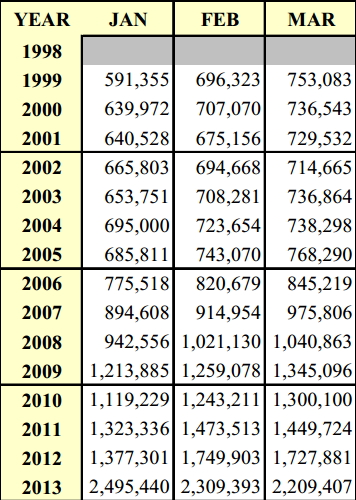 Jan-Mar gun sales 1998-2013
