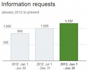 Twitter information requests 2012-13
