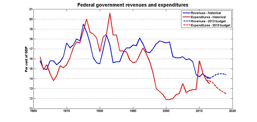 Canadian federal government revenues and expenditure, 1960-2013