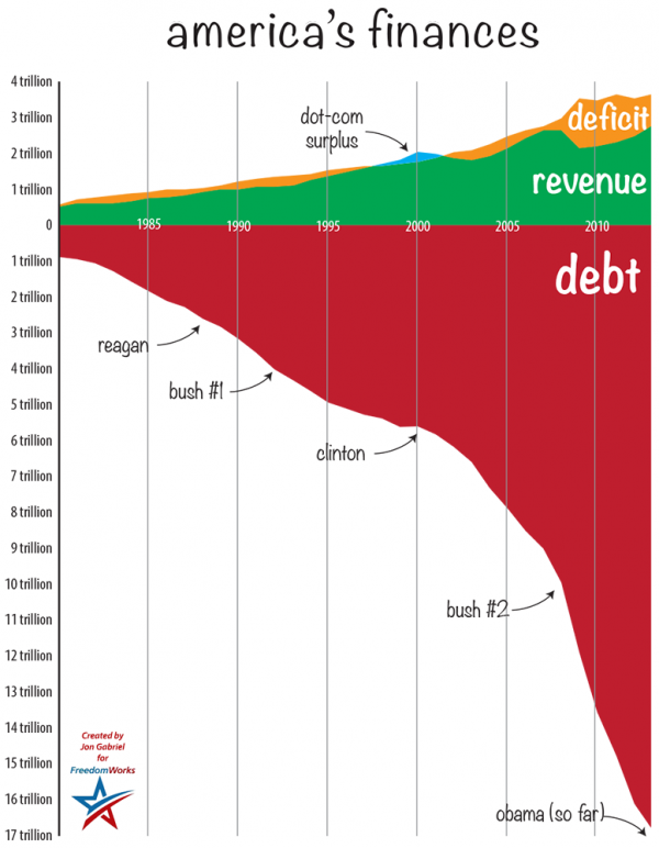 US debt iceberg