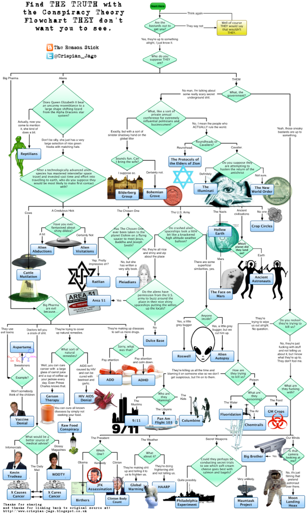 [Click to see full-size flowchart]