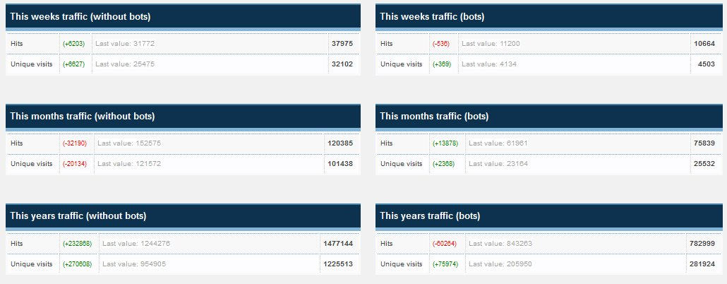 Quotulatiousness 2013 traffic