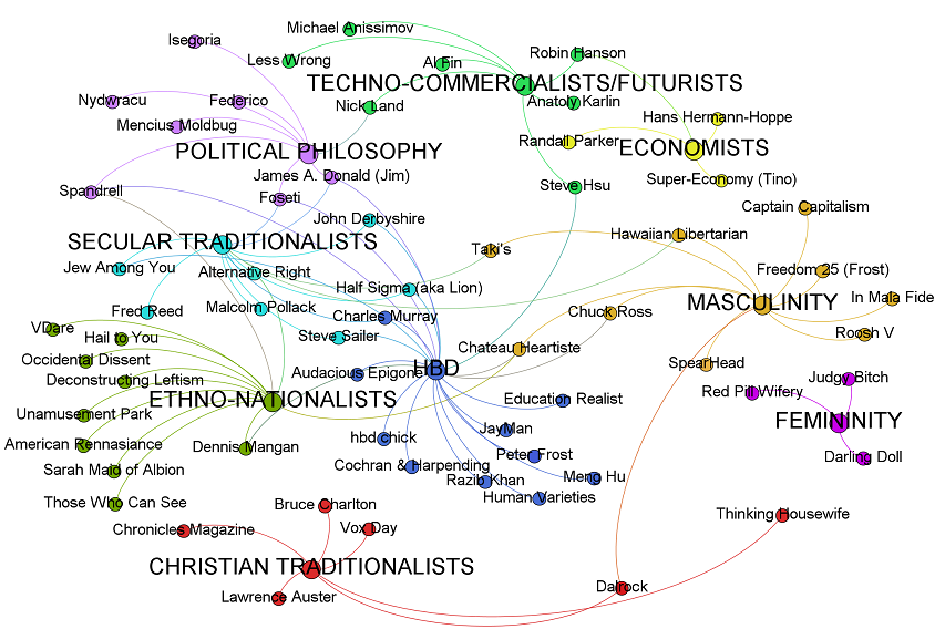 Scharlach's affinity diagram of the Dark Enlightenment movement, grouped according to their major themes