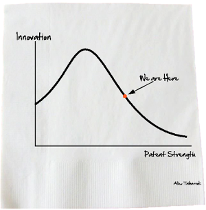 Tabarrok's curve (after Laffer's curve), where economist Alex Tabarrok posits that, beyond a certain value, increased protection for intellectual property causes less innovation.