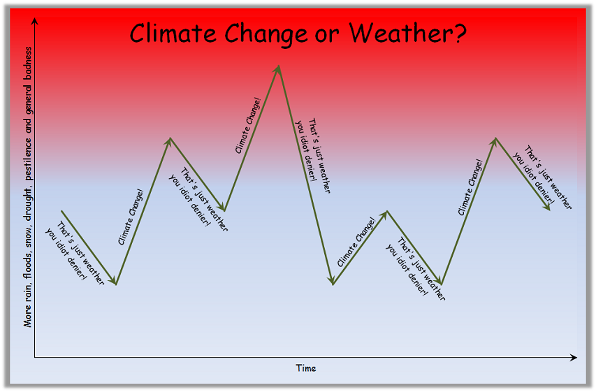 Climate change or weather