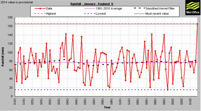 January rainfall, southern England, 1910-2014. Source: Met Office