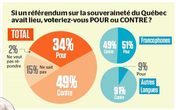 Quebec opinion poll March 2014