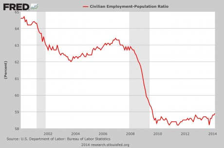 US Employment-Population Ratio 2002-2014