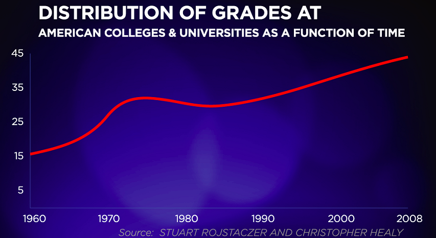 US university grades 1960-2008