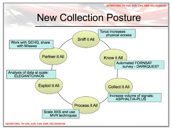 NSA - New Collection Posture