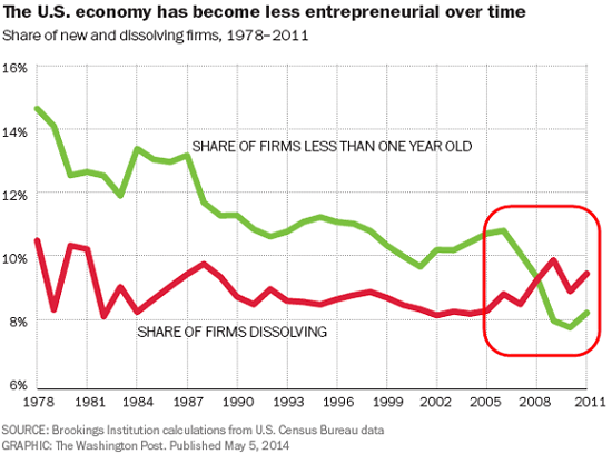 US becoming less entrepreneurial 1978-2011