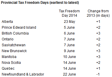 Provincial tax freedom days in 2014