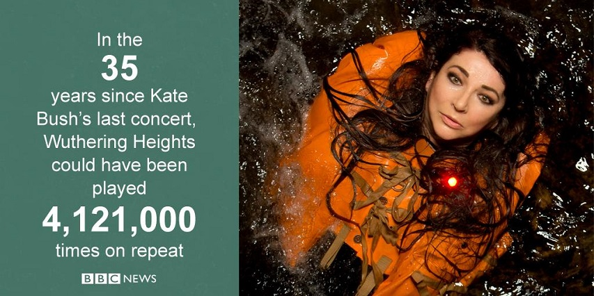 Kate Bush BBC ad