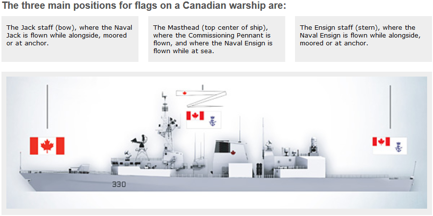 RCN flag positions
