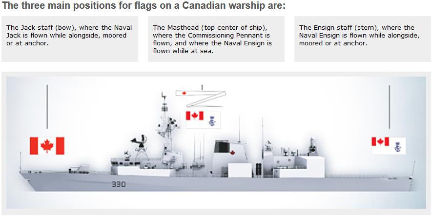 RCN flag positions