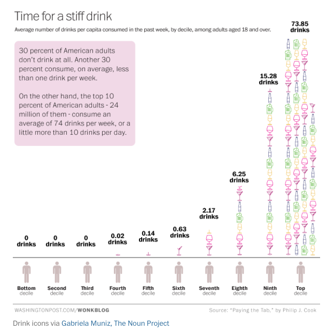 Time for a stiff drink infographic