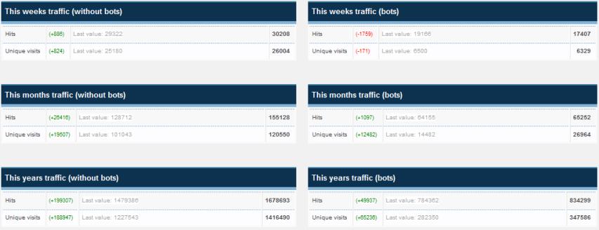 2014 blog statistics 3
