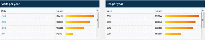 2014 blog statistics 4