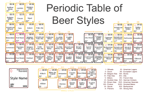 Index of blogwp contentuploads201501 periodic table of beer styles 480x300g urtaz Gallery