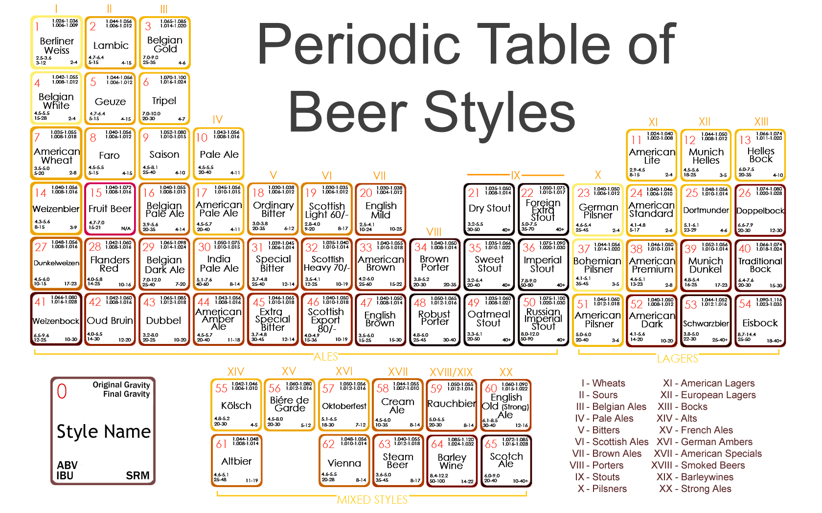 The beeriodic table quotulatiousness for Craft beer ibu chart