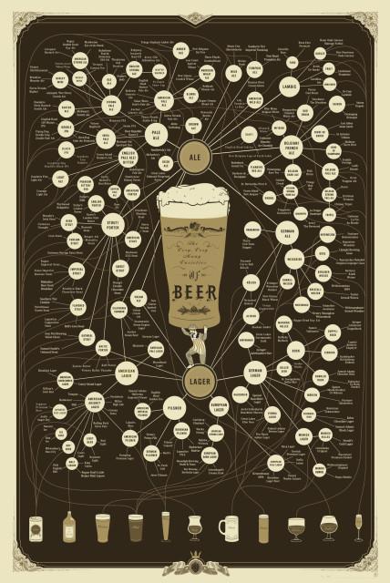 The very, very many varieties of beer (via The Urban Diplomat)
