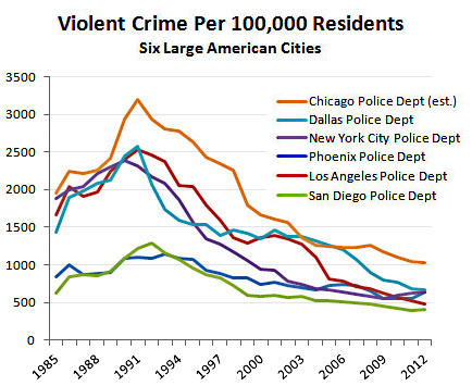 Violent crime 1985-2012