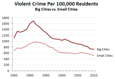 Violent crime big vs small cities 1985-2010