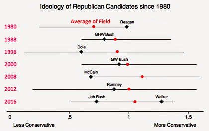 Republican presidential ideology rankings