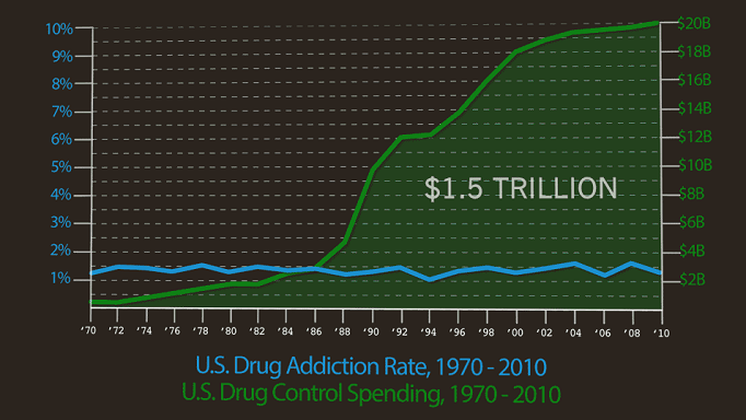 Drug addition rate and drug control spending