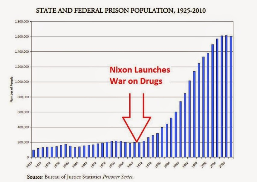 State and federal incarceration rates
