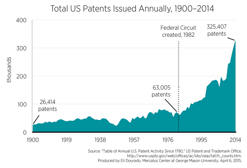 Total US patents issued annually 1900-2014