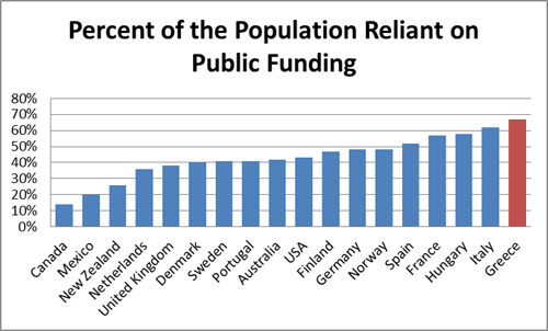 Canada - reliant on public funding