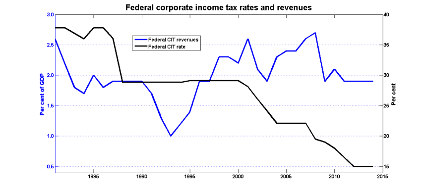 Canadian corporate tax rates and revenue 1985-2014