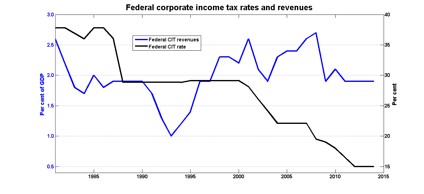 Il illinois corporate income tax rate 2015 - Canadian Corporate Tax Rates And Revenue 1985 2014 Png Download Image Il Illinois Corporate Income Tax Rate 2015