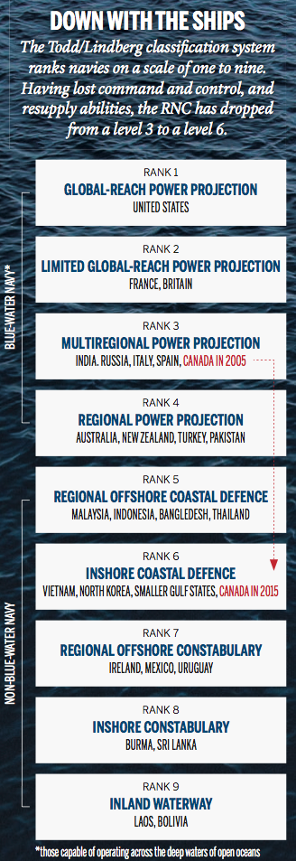 Maclean's maritime chart