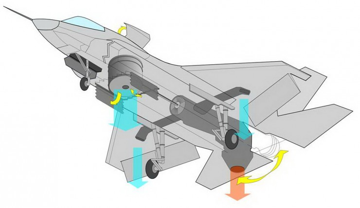 f35b-power-and-propulsion-740x428