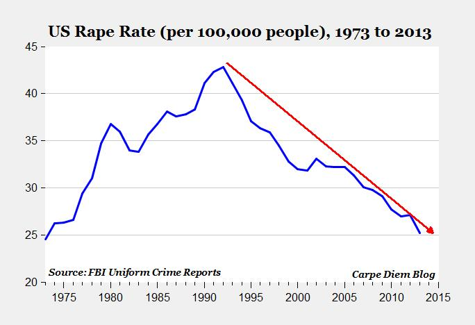 US rape rate 1973-2013