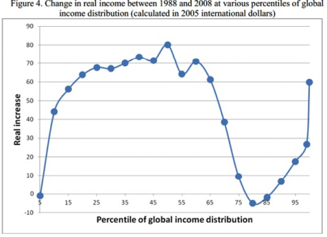 Changes in global income from 1988 to 2008