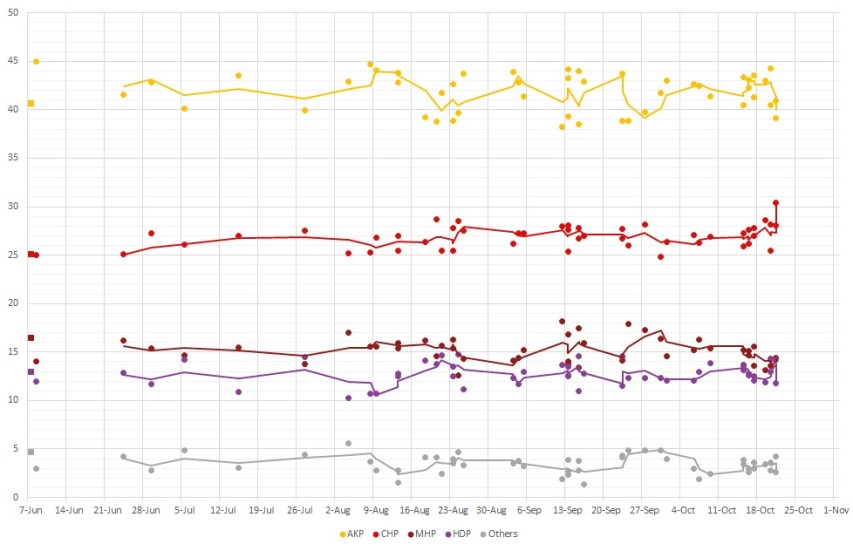 Polling results between the June and November 2015 Turkish elections