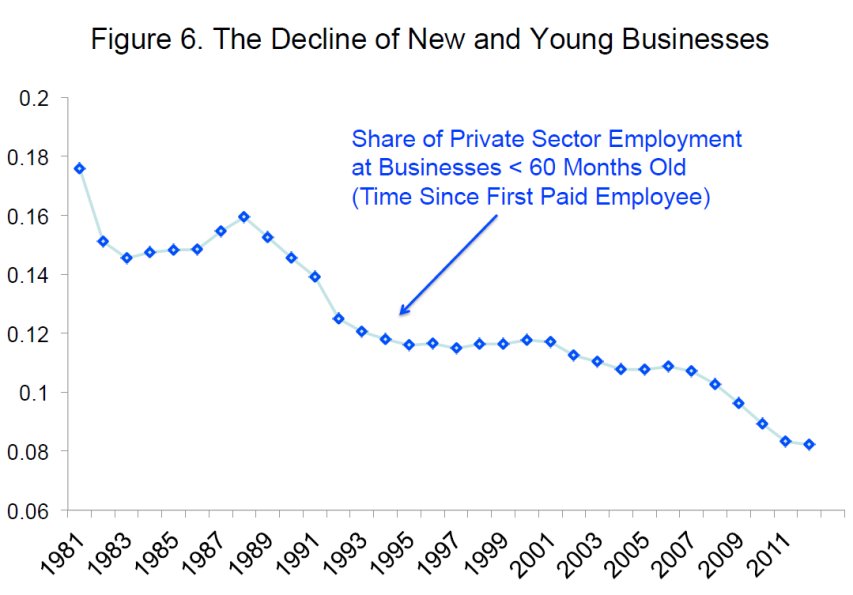 decline-of-new-business-employment