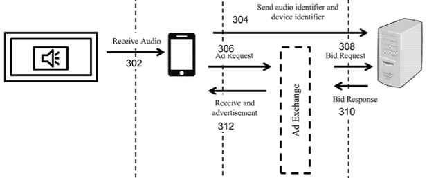 How it works ... the transfer of sound-encoded information from a TV to a phone to a backend server