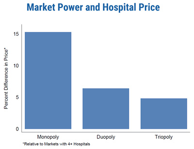 Market power and hospital price