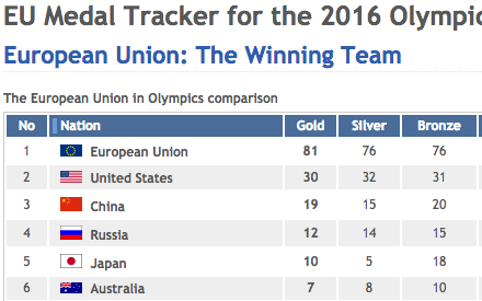 EU fake 2016 Olympic medal ranking