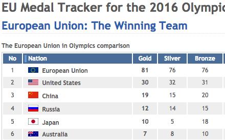 EU fake 2016 Olympic medal ranking