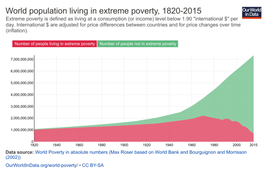 world-poverty-in-absolute-numbers